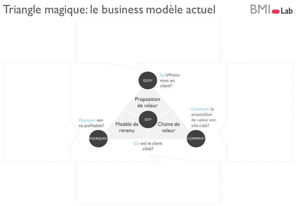 Le triangle magique - Un business modèle - 4 dimensions