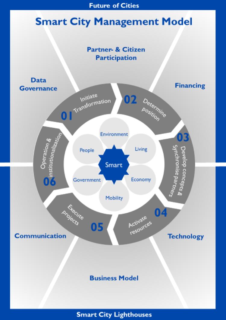 The Smart City Management Model, or SCMM.