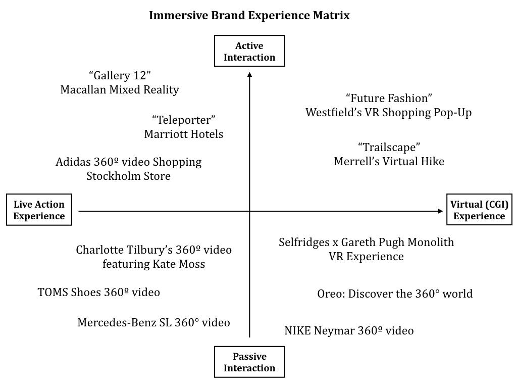 Immersive Brand Experience Matrix. Designed by Will Hsu
