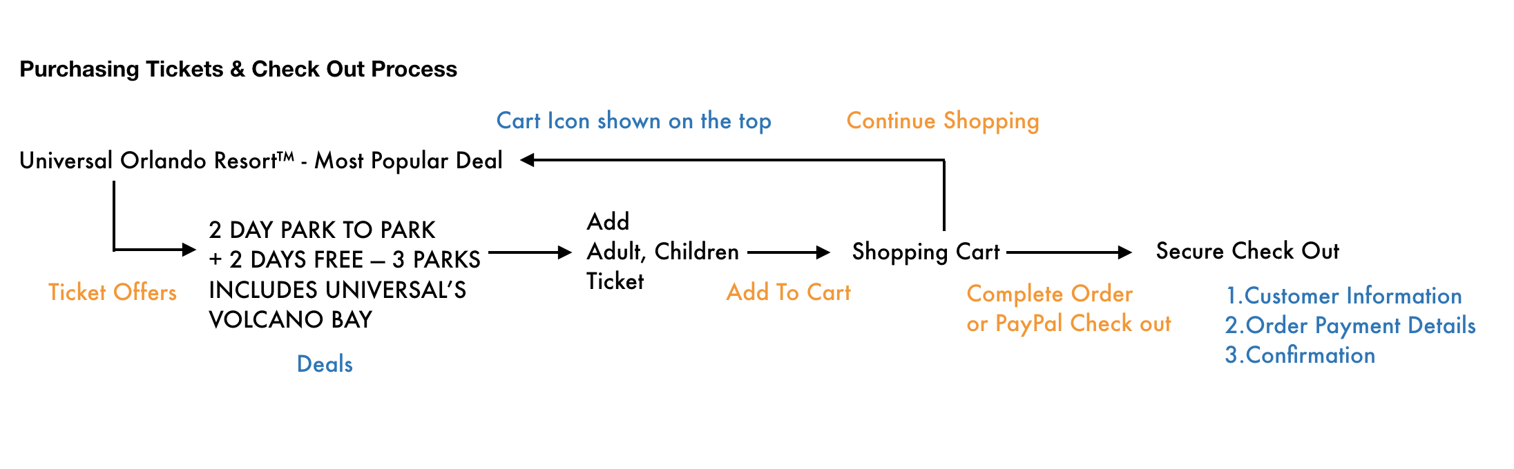 Purchasing Tickets & Check Out Process.png