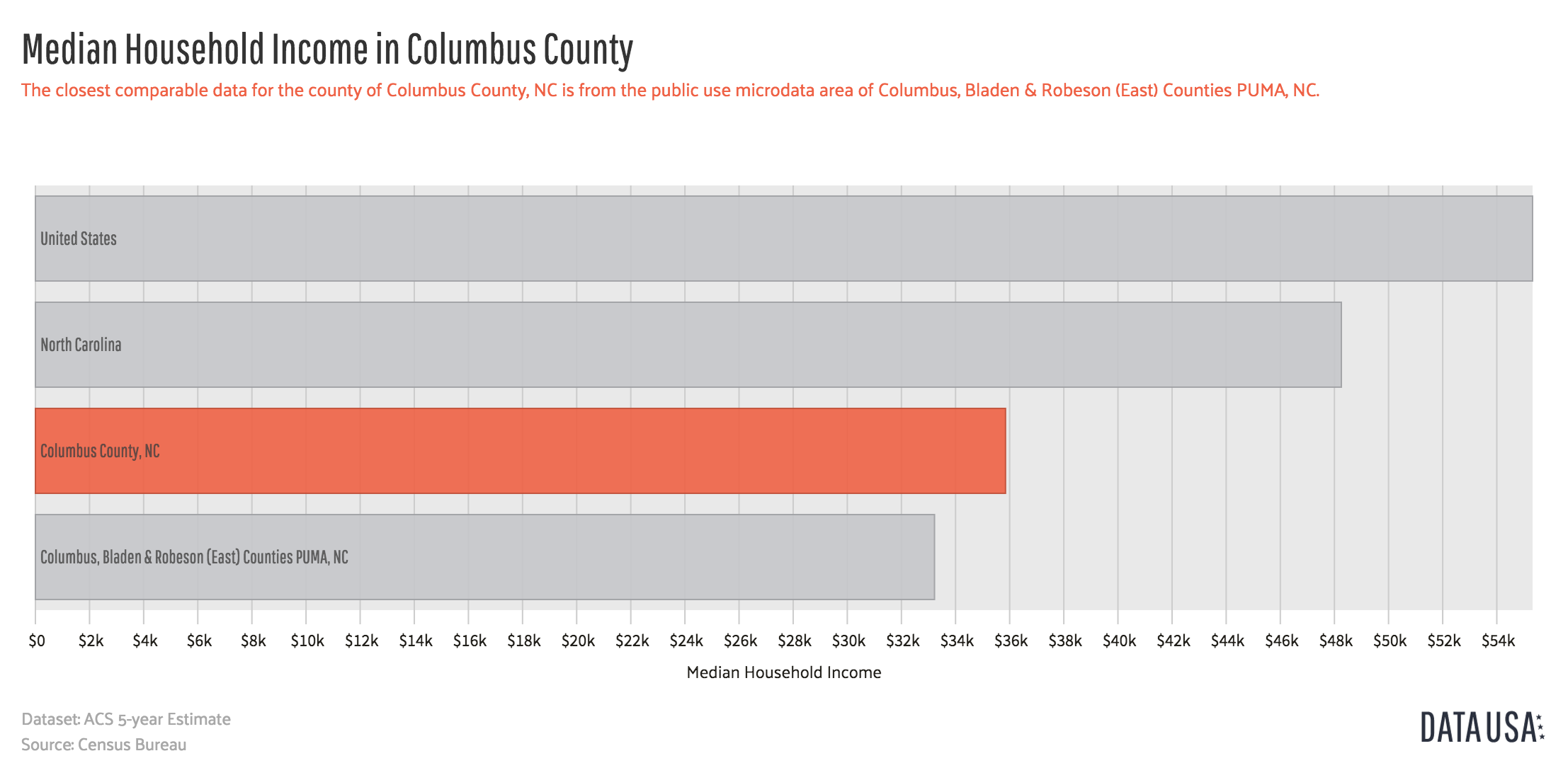 Data USA - Bar Chart of Median Household Income in Columbus County.png