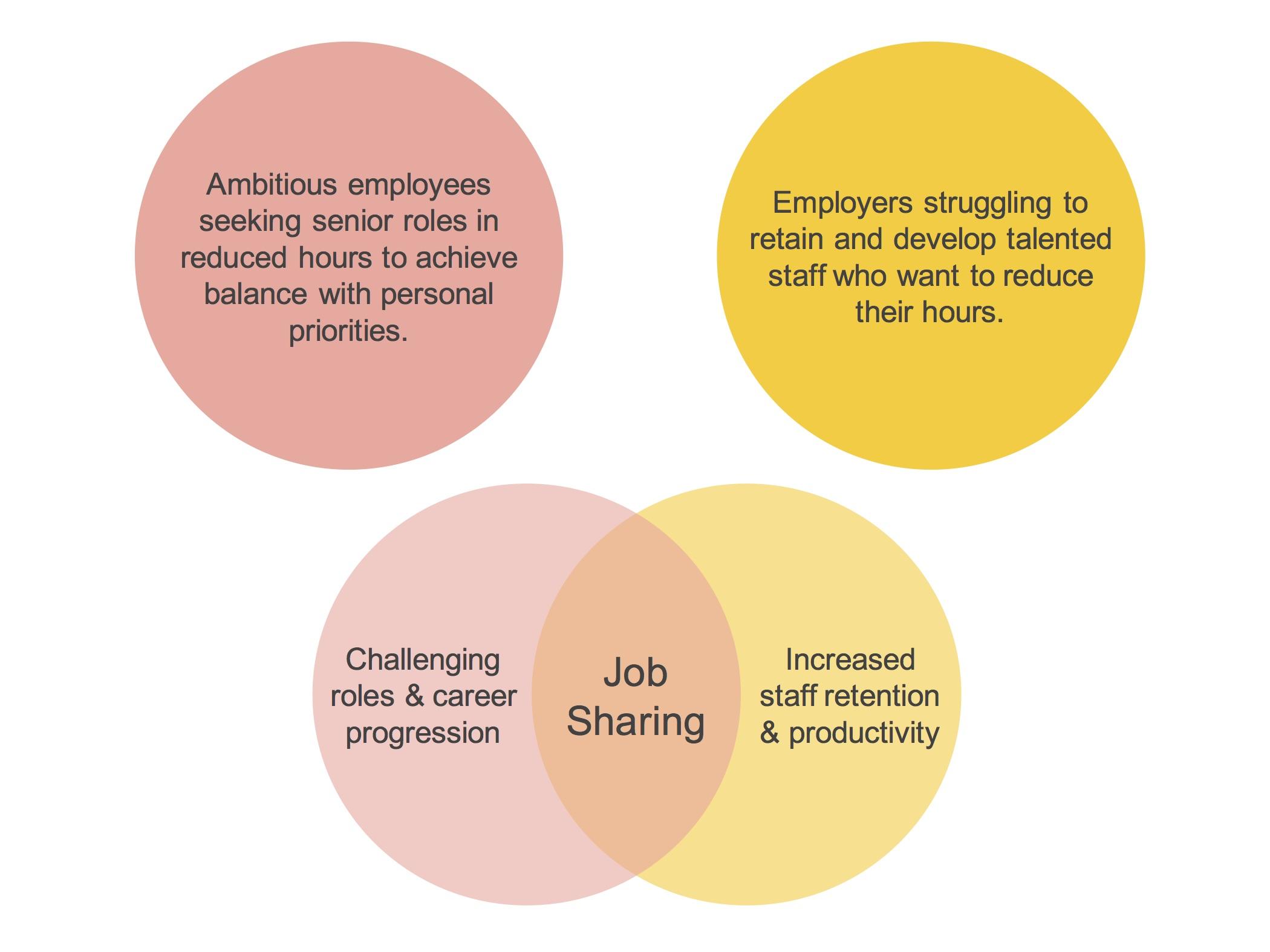 Job-share-venn-diagram