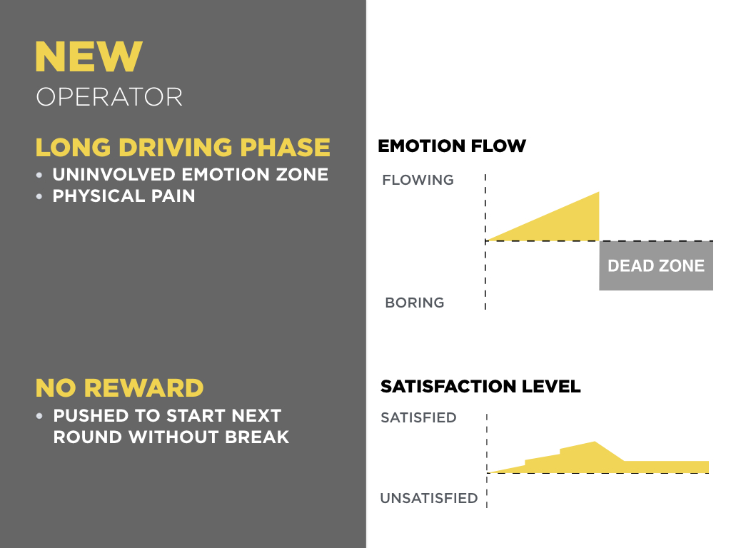 Though the emotion engagement increases during collecting, there will be a long phase of driving, when the operators are not involved &suffer from bumping. As the satisfaction level drops when driving, the highlight moment appears in the middle of the work flow. So, the operators are more likely to feel that they are not working enough & push themselves to start quickly at the end of each run, causing the lack of proper rest.