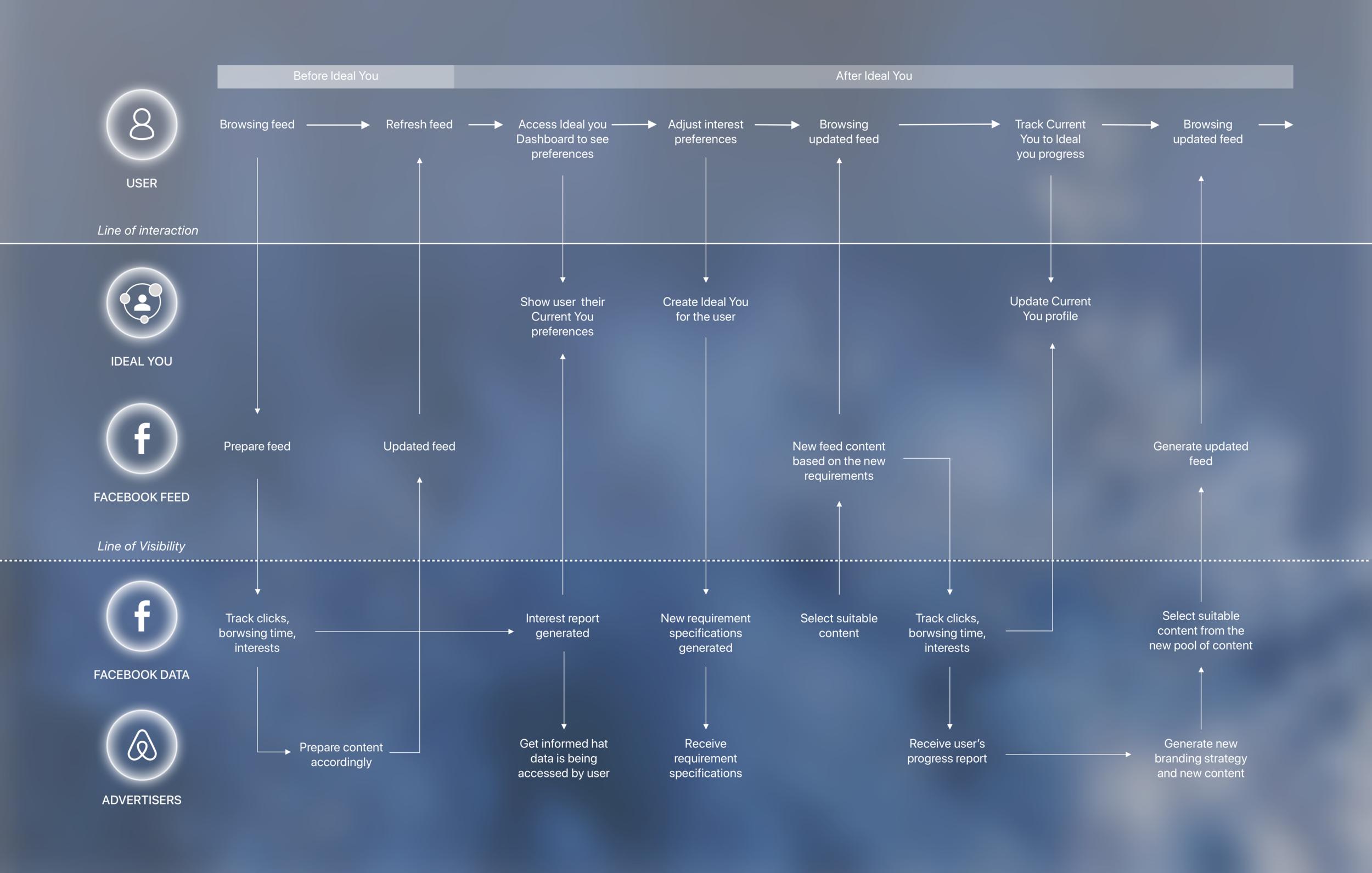 Service blueprint.png
