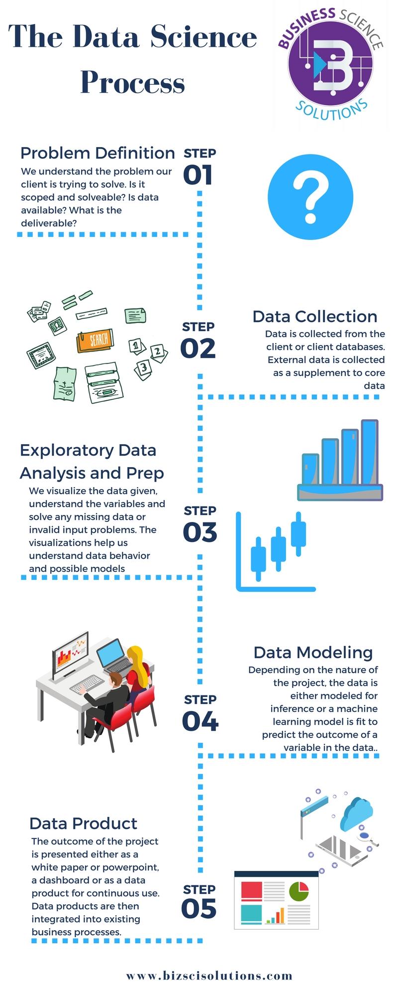 The Data Science Process.jpg