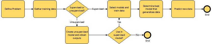 Machine Learning Process.jpg