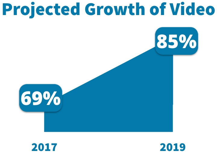 For 2017, video content will account for 69% of all internet traffic. By 2019, 85% of all internet traffic (Cisco VNI Forecast and Methodology, 2015-2020).