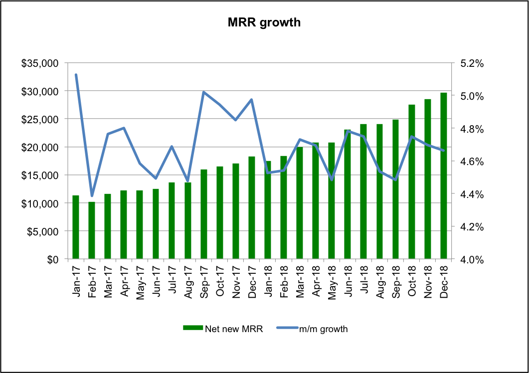 MRRgrowth.png