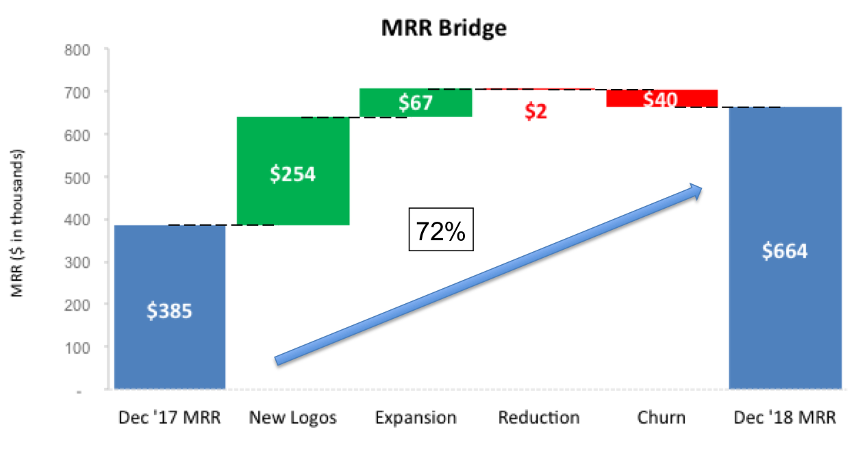 2018 MRR GROWTH
