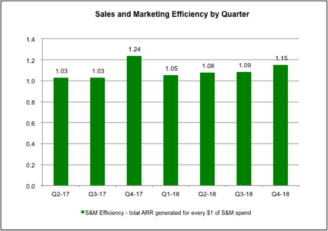 sales_efficiency.png