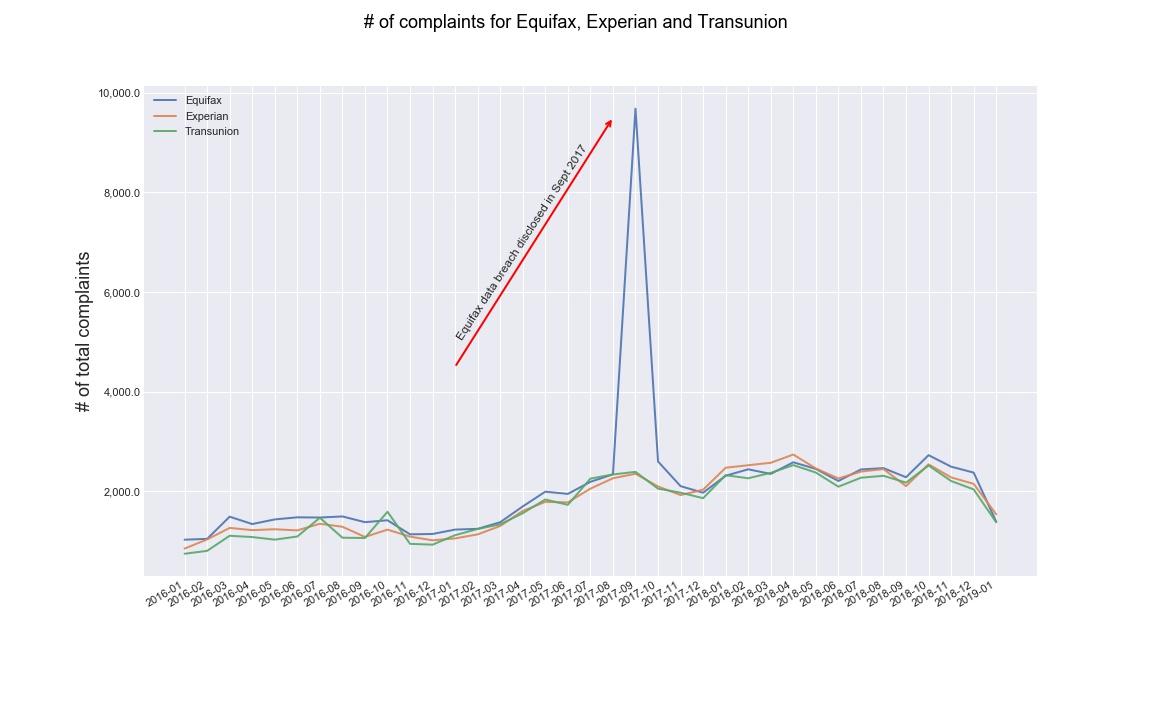 CU_complaints_by_cu.jpg
