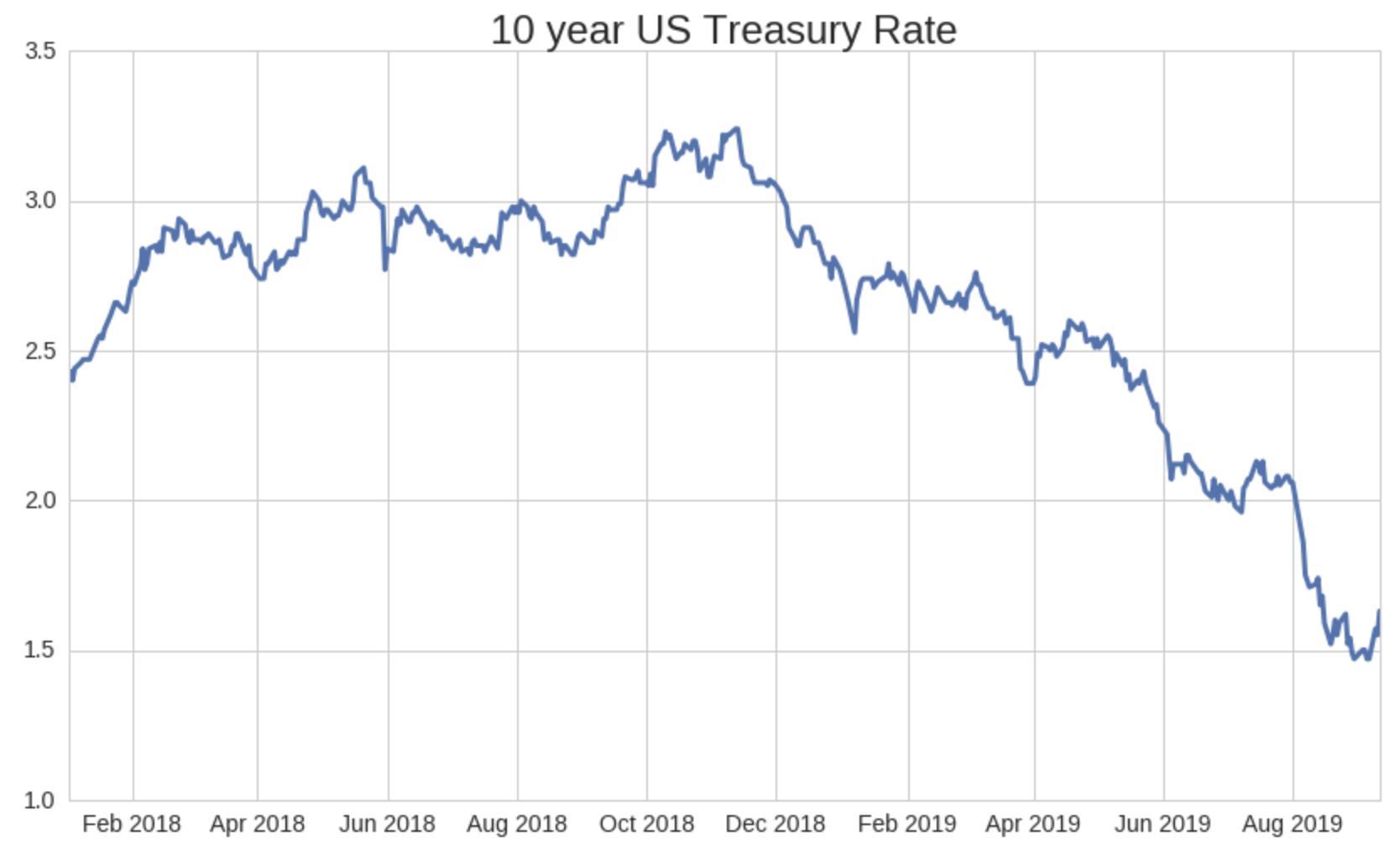 Source: Quandl. Federal Reserve Economic Data.