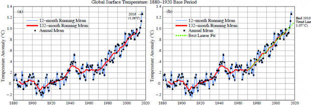 Fig. 1.  (a) Global surface temperatures relative to 1880-1920 based on GISTEMP data, which employs GHCN.v3 for meteorological stations, NOAA ERSST.v4 for sea surface temperature, and Antarctic research station data1.  (b) Post-1970 linear fit to 132-month (11-year) running mean is added to the results shown in (a).