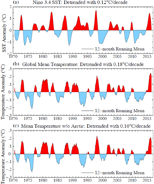 Fig. 4.  (a) Temperature anomalies in Niño3.4 region3, (b) for the global mean, and (c) for the globe excluding the Arctic (latitudes above 66°N).  In each case the temperature is detrended by subtracting the temperature based on the linear change over 1970-2016.  Data source for (a)  http://www.cpc.ncep.noaa.gov/data/indices/ersst4.nino.mth.81-10.ascii