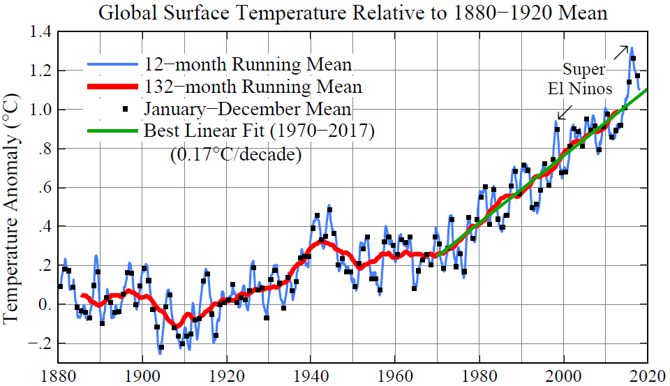 Figure 3.   Global surface temperature relative to 1880-1920 based on GISTEMP analysis (Hansen, J., Ruedy, R., Sato, M., and Lo, K.:   Global surface temperature change , Rev. Geophys., 48, RG4004, 2010.).