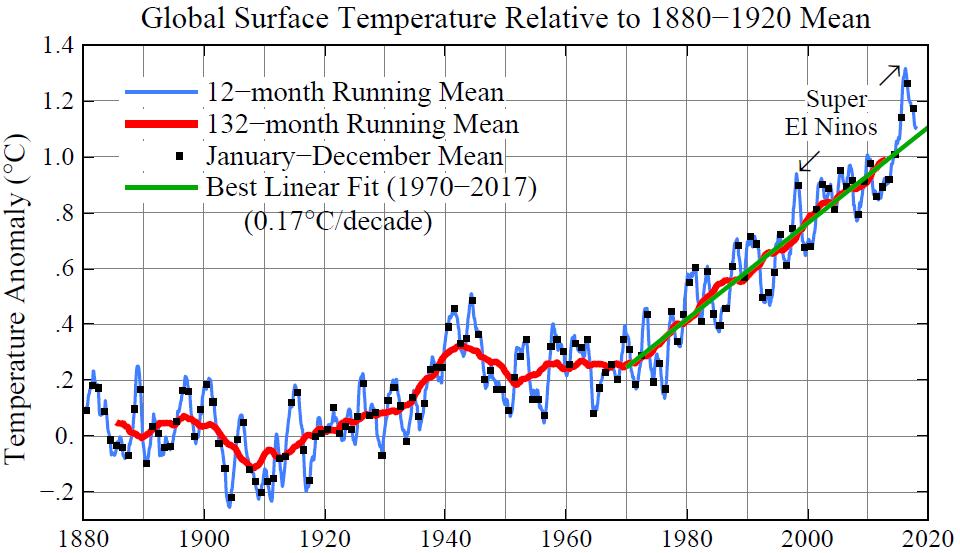 Figure 3.  Global surface temperature relative to 1880-1920 based on GISTEMP analysis (Hansen, J., Ruedy, R., Sato, M., and Lo, K.:  Global surface temperature change , Rev. Geophys., 48, RG4004, 2010.).