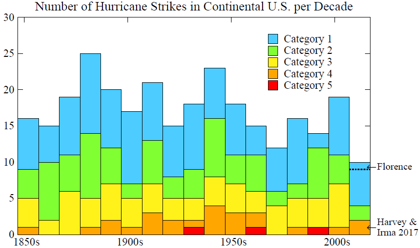 Fig. 2. The three category 5 hurricanes to strike the U.S. were: Labor Day (Sept. 1935, SW FL, 892 hPa, 184 mph), Camille (Aug 1969, LA & MS, 909 hPa), Andrew (Aug 1992, SE FL, 922 hPa, 167 mph); source: http://www.aoml.noaa.gov/hrd/hurdat/All_U.S._Hurricanes.html.