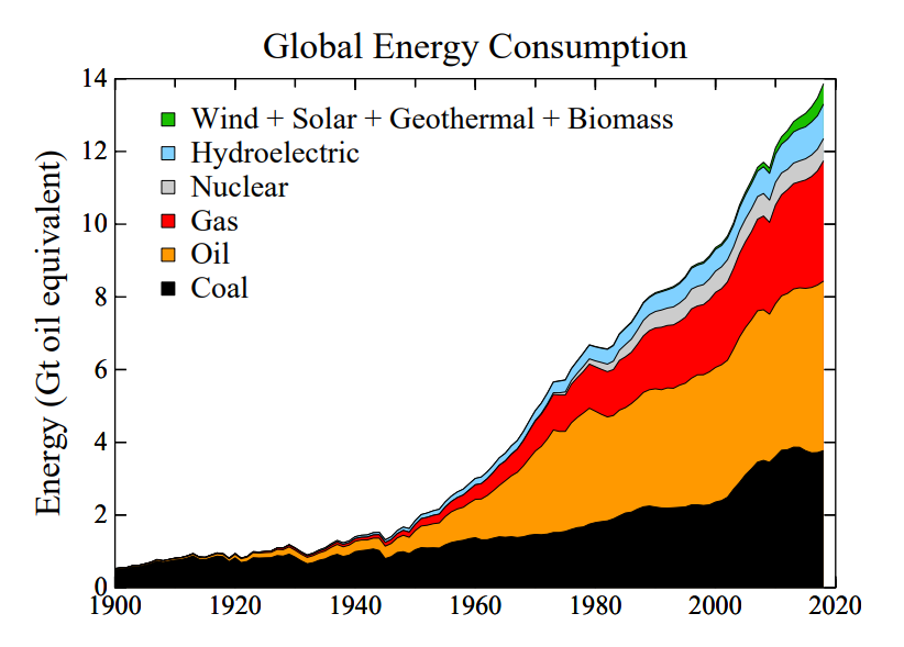 global energy updated.PNG