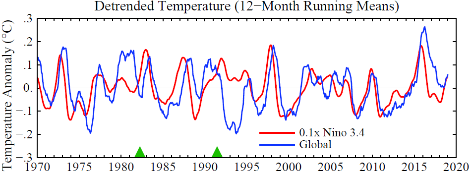 Comparison of Niño 3.4 and global temperatures. Correlation is 61% with global temperature lagging Niño 3.4 temperature by 4.5 months.