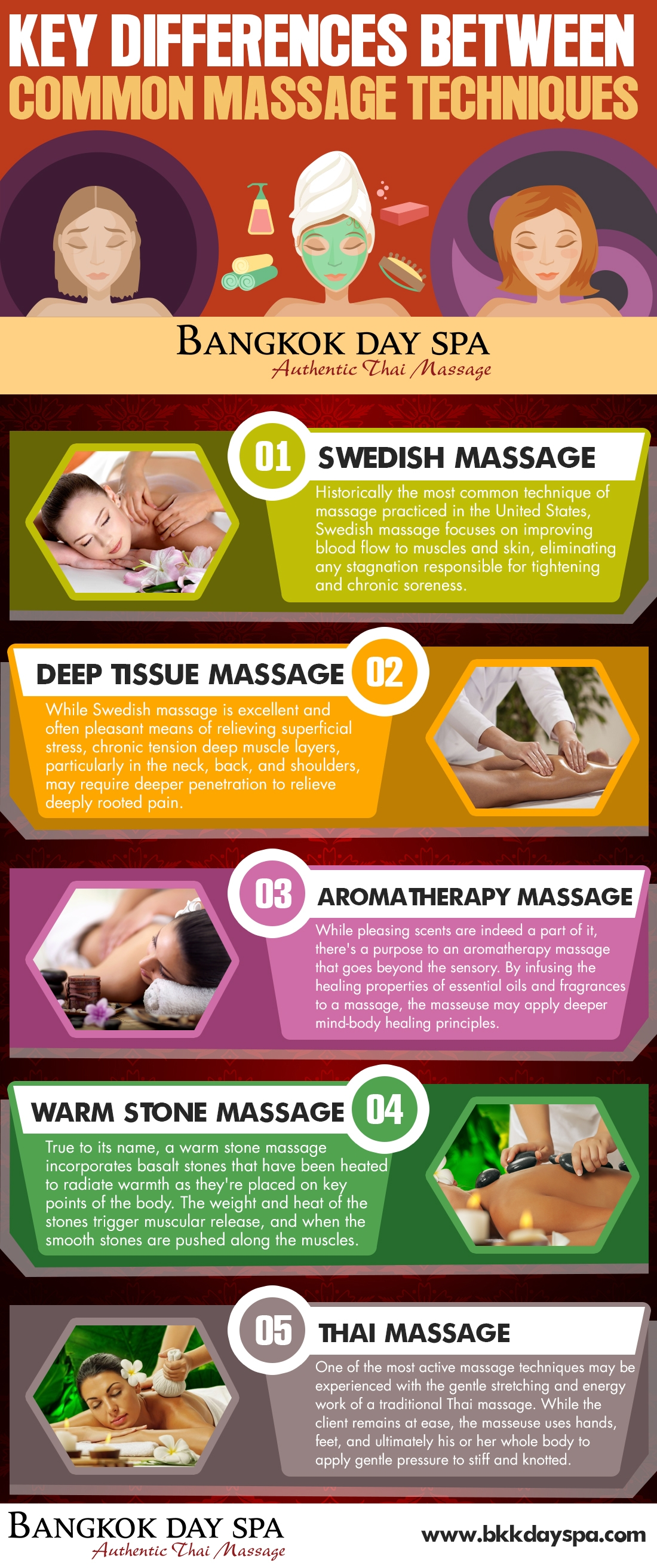 Infographic on Key Differences Between Common Massage Techniques