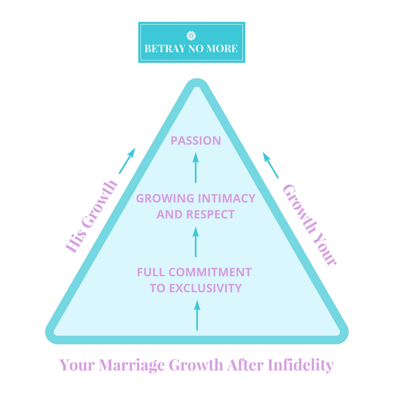Marriage recovery after infidelity requires the formation of a new, SAFE emotional relationship bond through his growth, your growth, and the growth of your marriage.  Through the use of  positive, healing conversations,  (as described below, )  you begin to notice an increase in commitment, trust, intimacy, closeness, connection, respect for each other, honesty, and passion in your marriage.