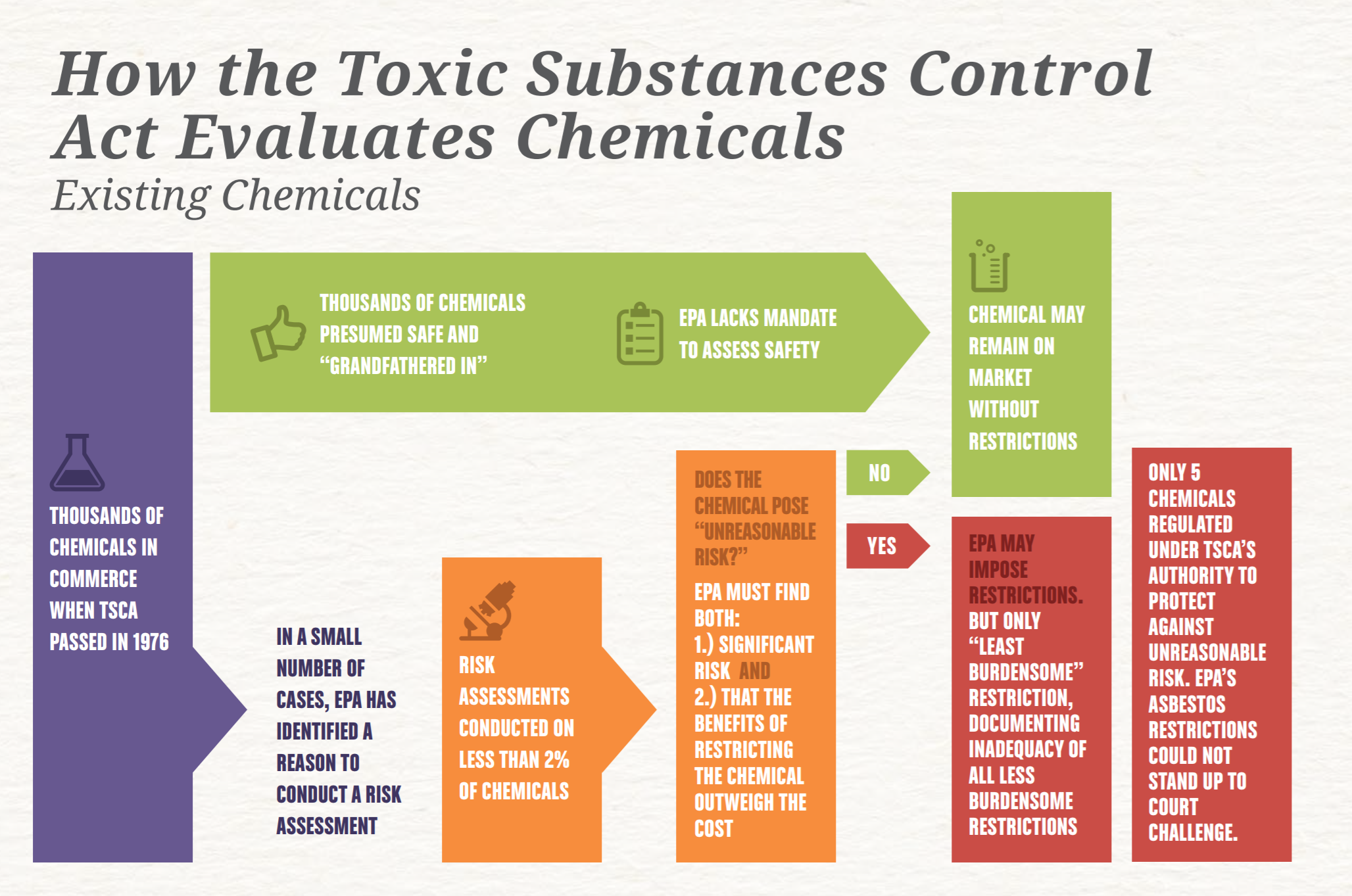 Flow Chart on the TSCA from the Environmental Working Group. Click for PDF.