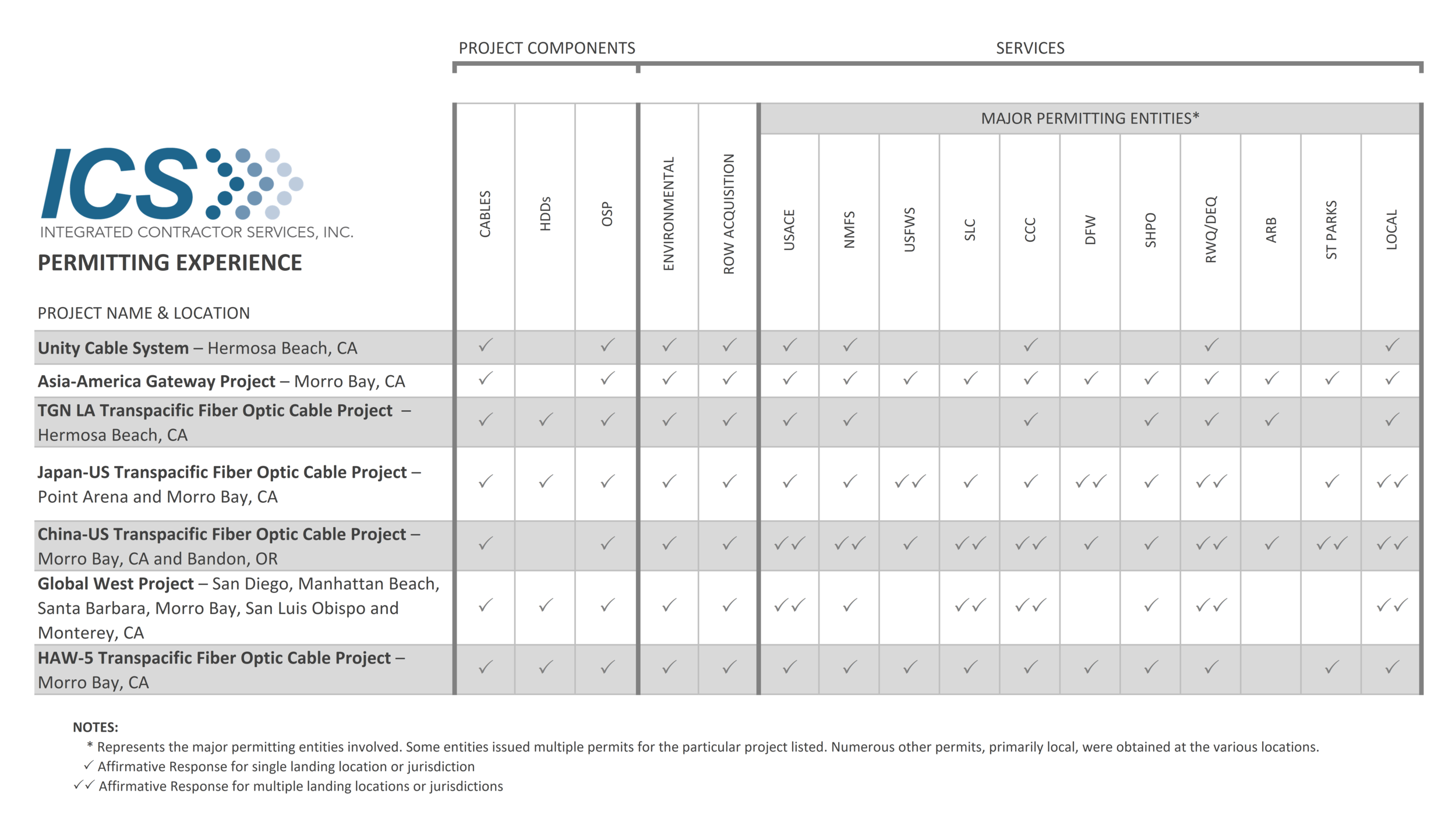 ICS Permitting Experience Table with Logo.png