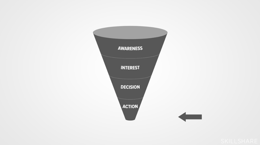Growth Marketing Essentials: Build Effective Acquisition Funnels