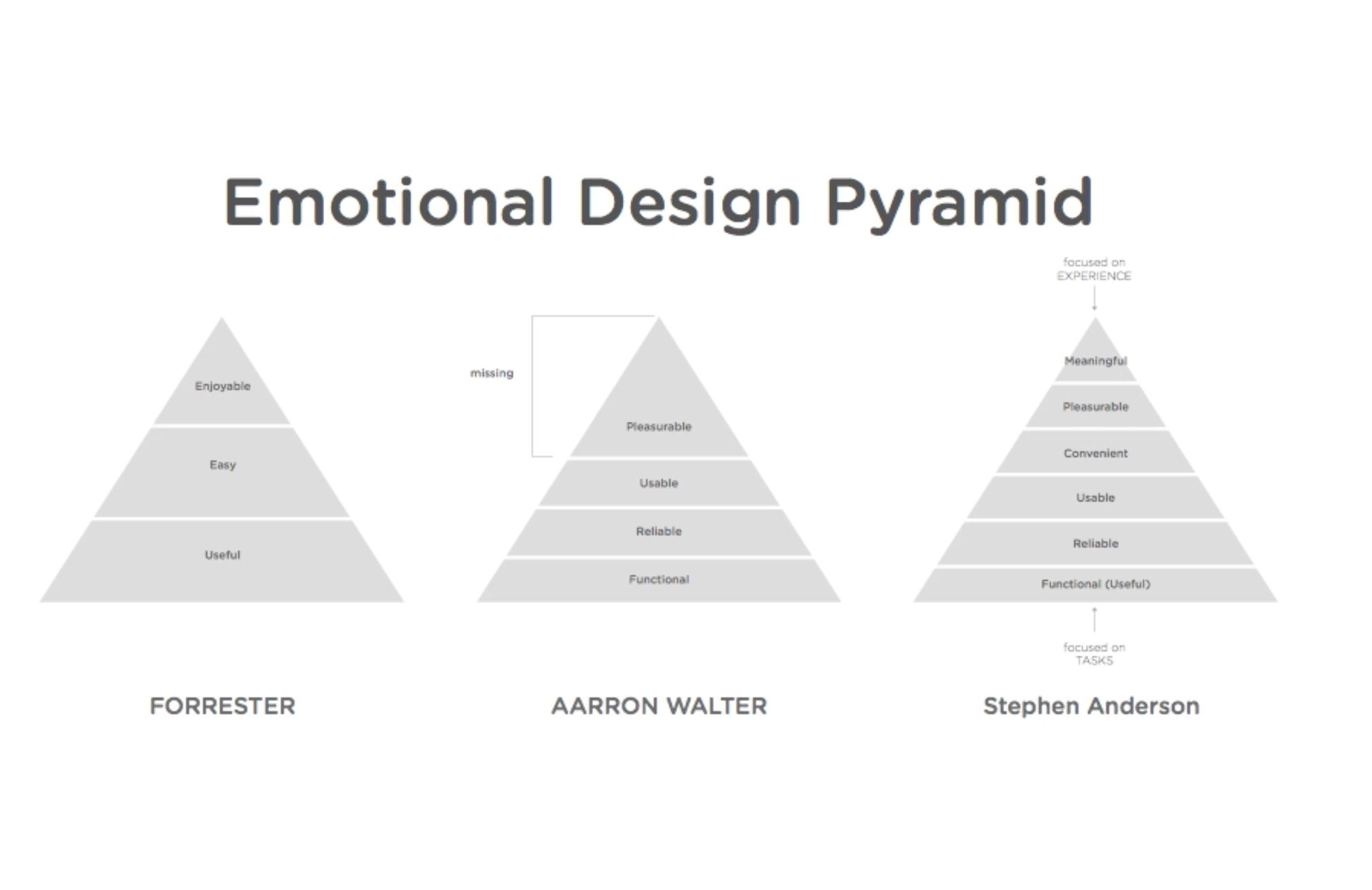 Digital Product Design: Understanding Emotional Design
