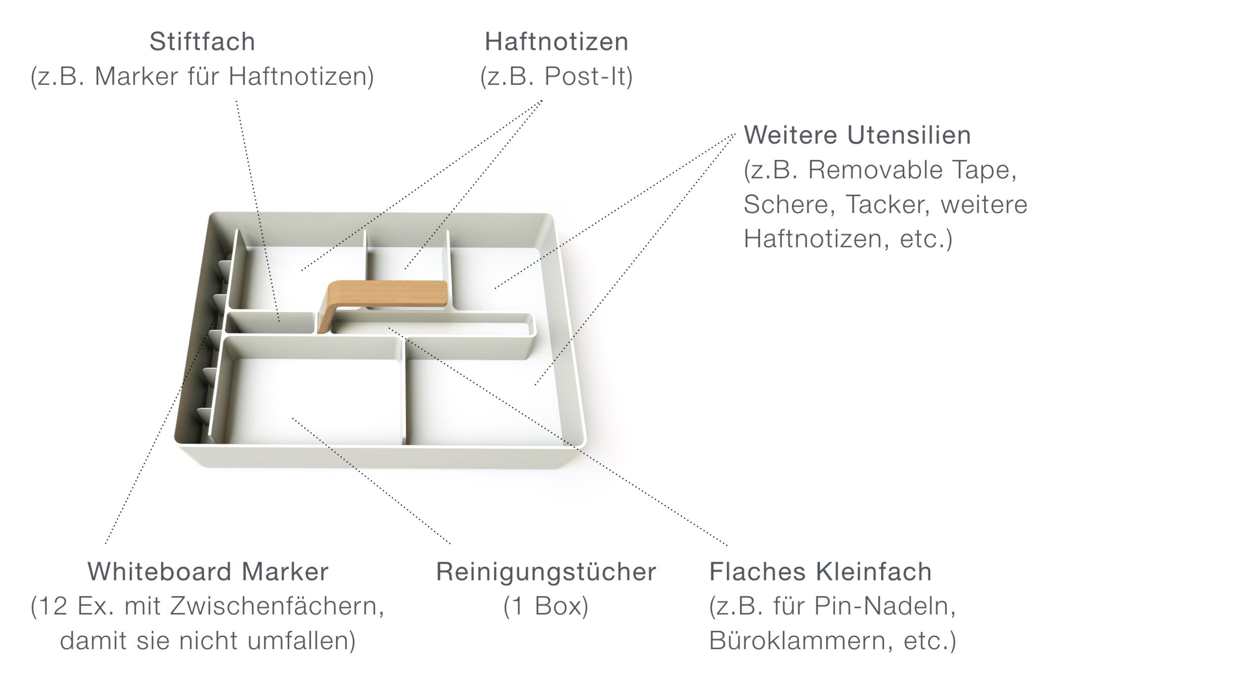 Organisation von Whiteboard Zubehör wie Marker, Haftnotizen und Reinigungstücher
