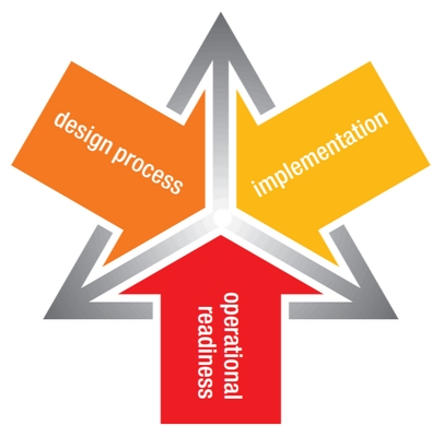 Integrated Fire Services Process Diagram