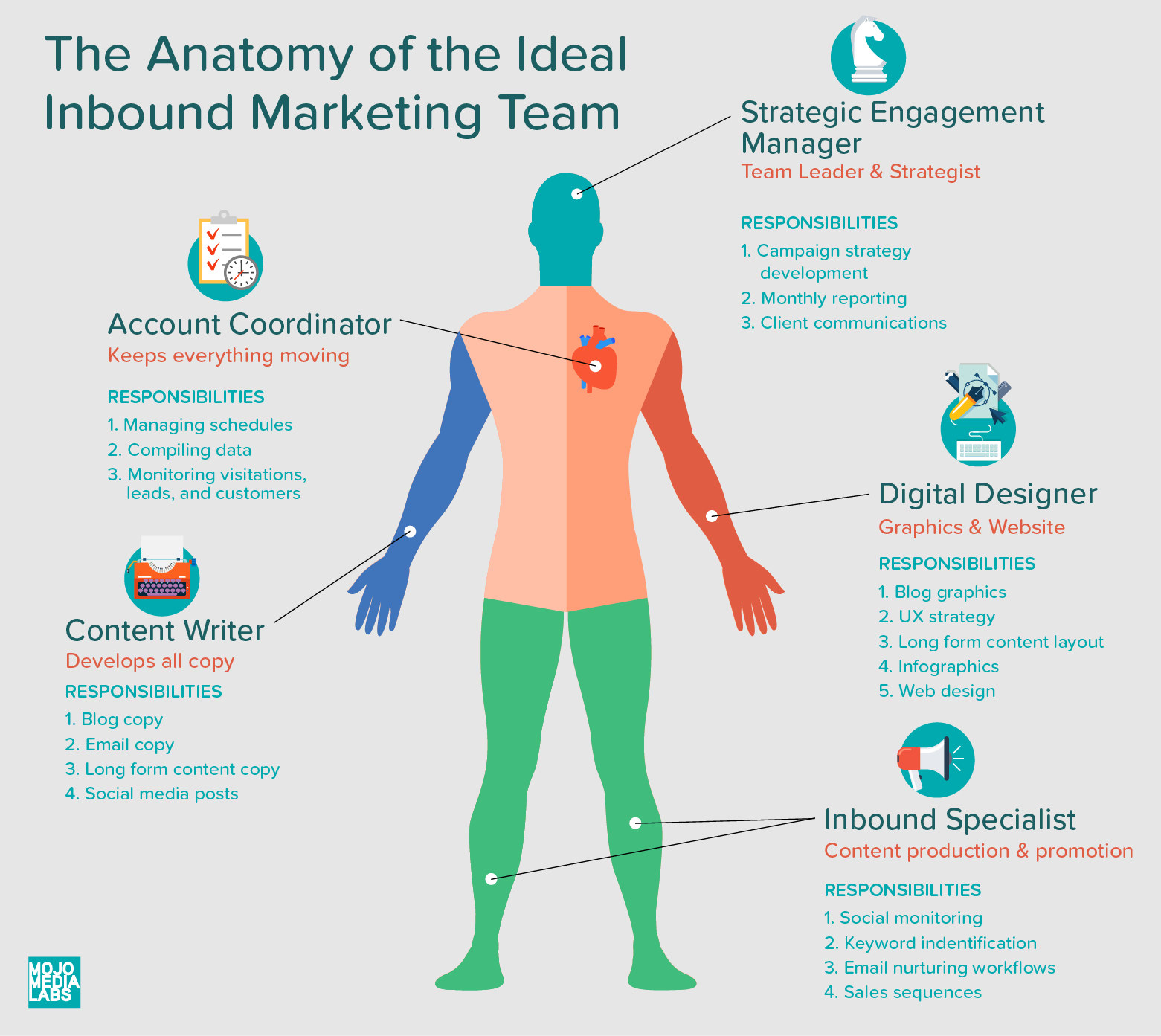 Client: Digital Marketing Agency