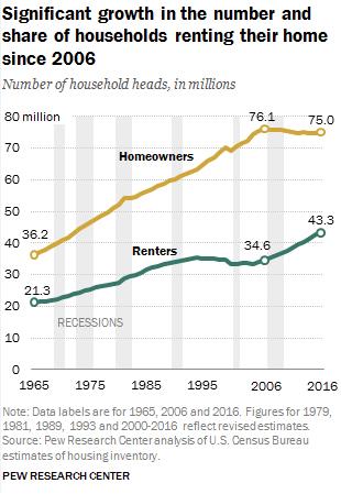 Sources: U.S. Census Bureau, TradingEconomics.com and PEWresearch.org