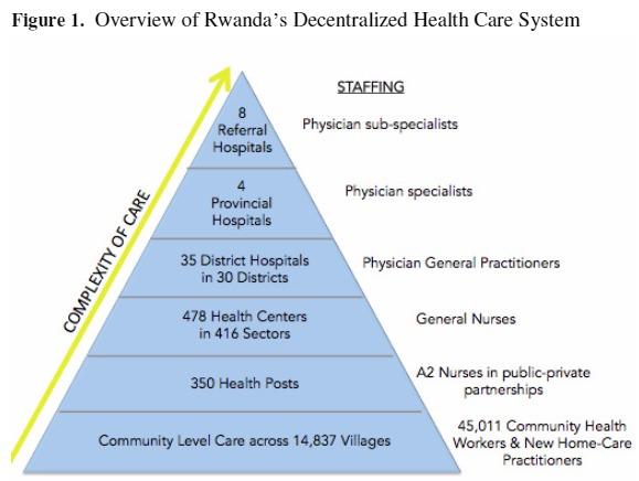 Rwanda's healthcare system