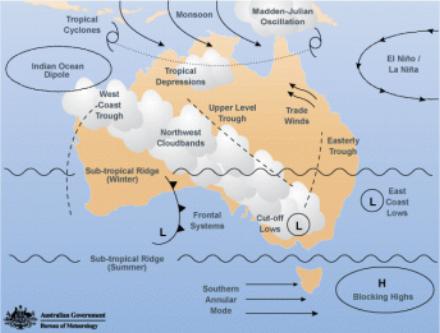 Those winds around Australia