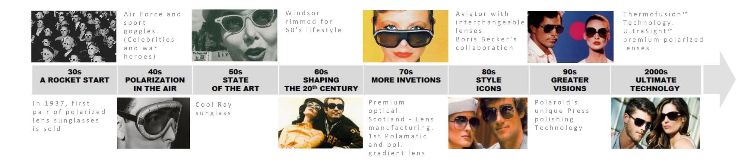 polaroid_timeline_scorpio-worldwide_travel-retail-distributor