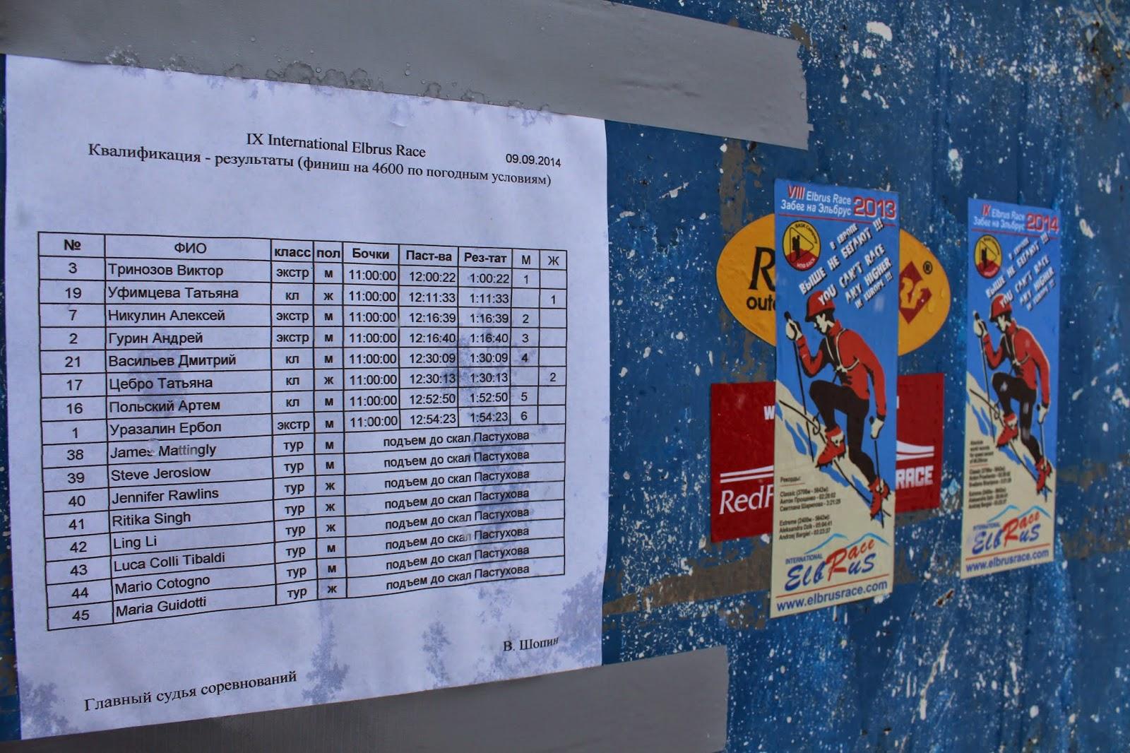 Roster for the 2014 International Elbrus Race