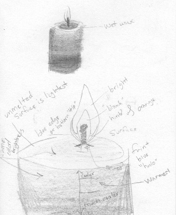 A candle study so I could better understand them.