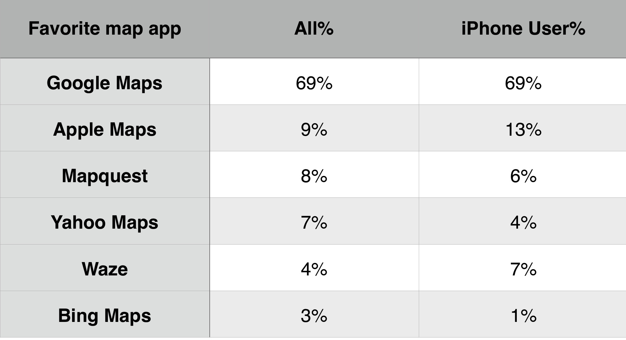 Map apps market share