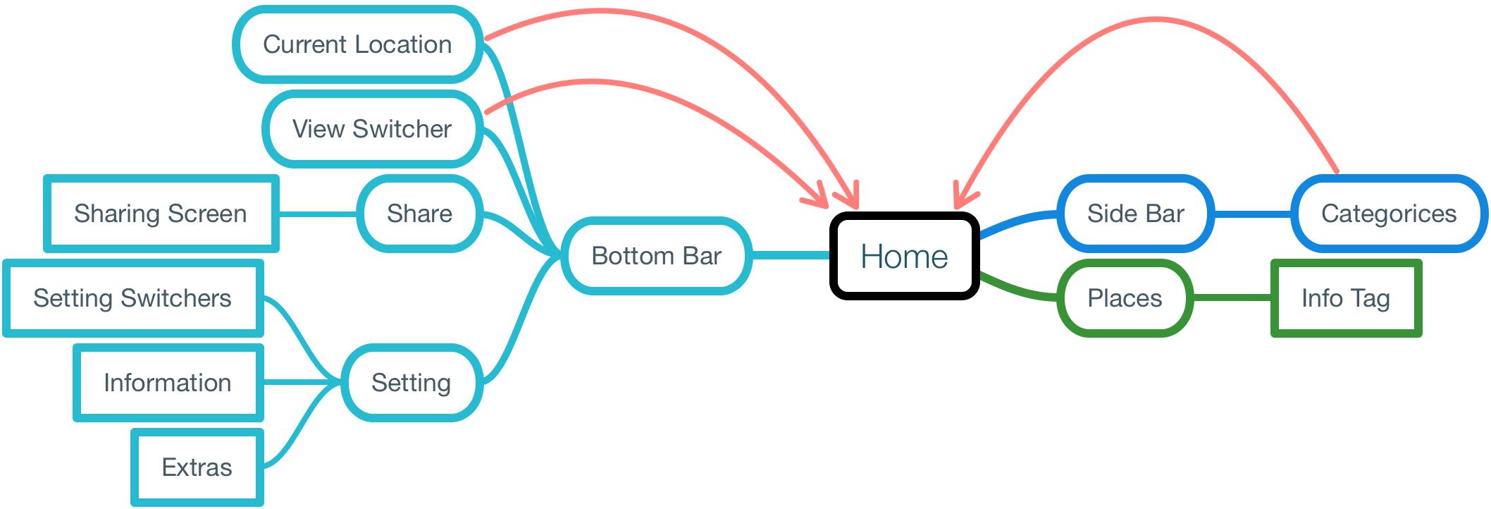 Nolli's information architecture