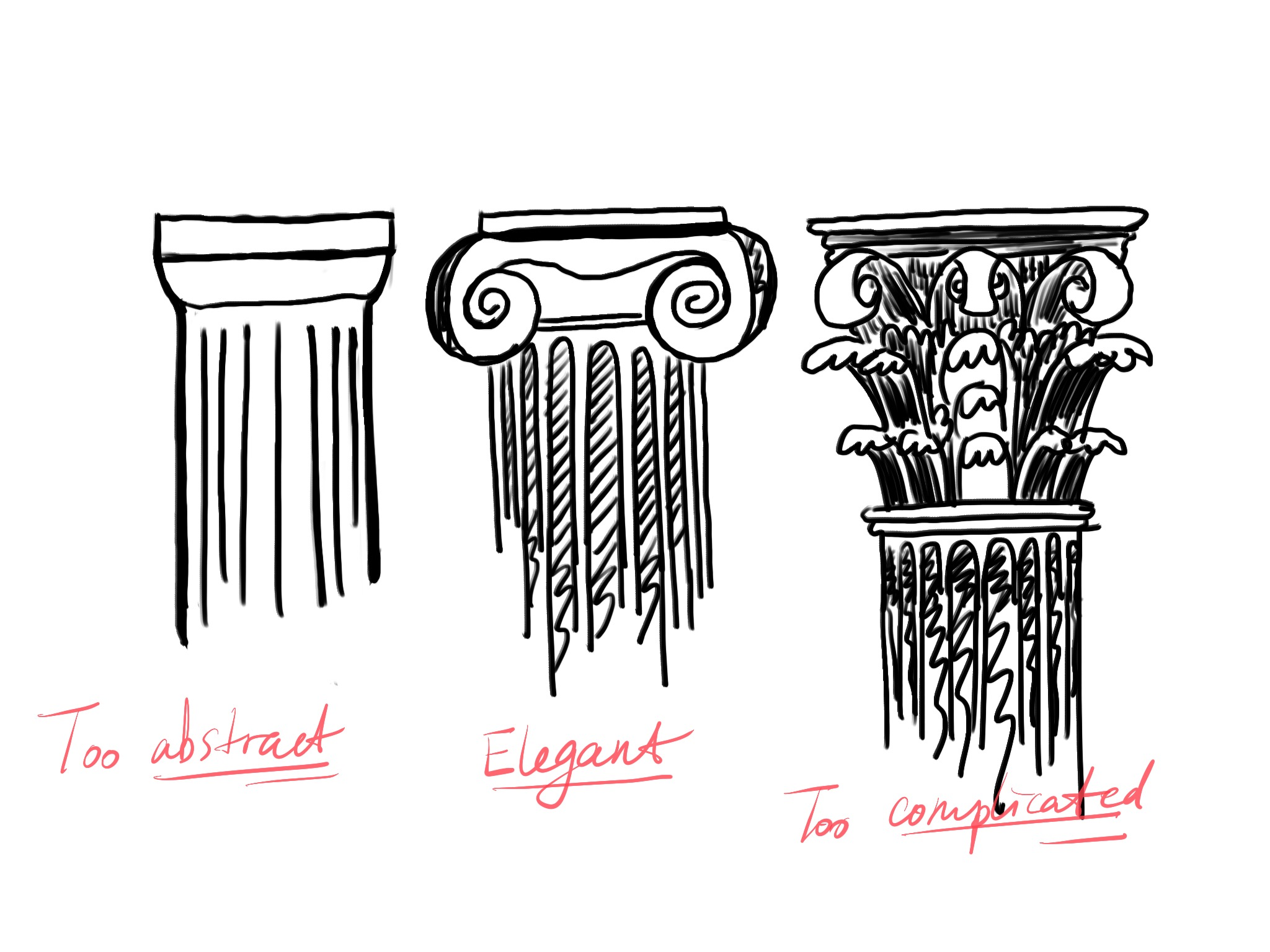 My sketch on 3 classical orders
