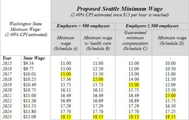 implementation timeline for proposed Seattle minimum wage