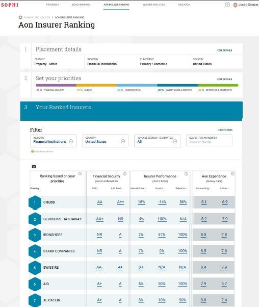 Aon Sophi Data Analytics