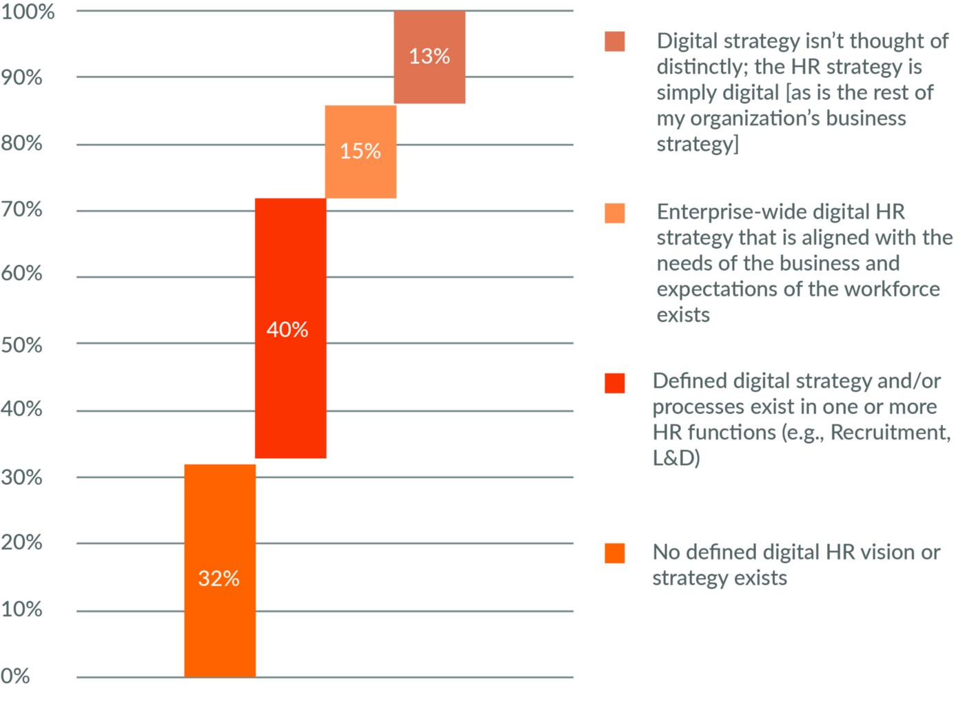Figure 3: Leapgen and Unleash HR Innovation Survey Results on Digital HR Strategy