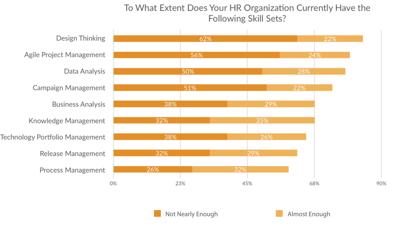 Figure 4: Leapgen and Unleash HR Innovation Survey on Lack of Skill Sets in HR