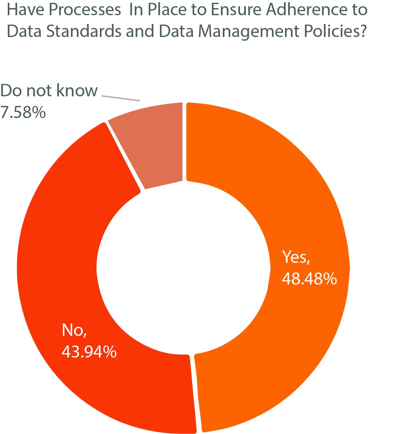 Figure 5: Leapgen and Unleash HR Innovation Survey on Data Foundation Standards
