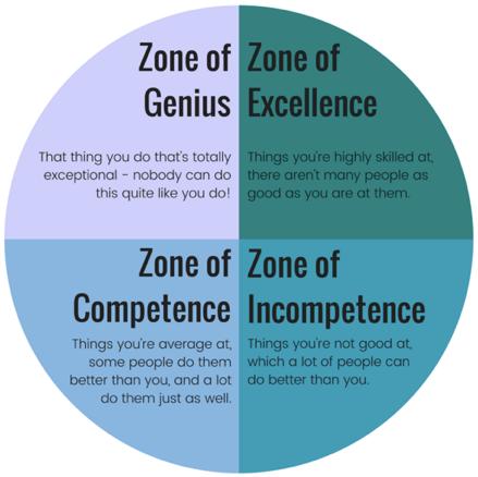 Zones Graphic.png