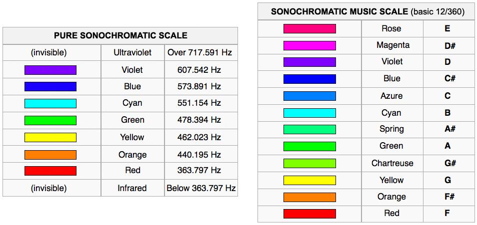 Harbisson's Sonochromatic Scales