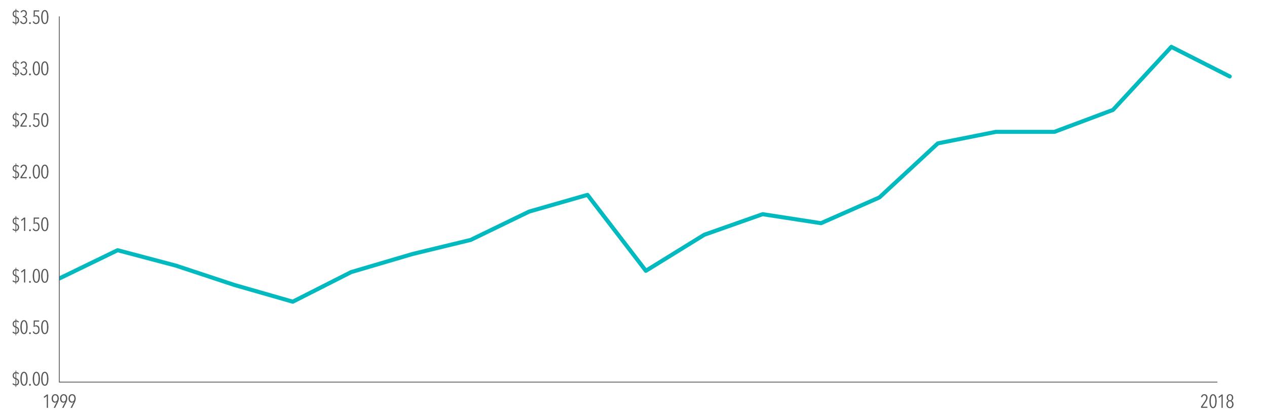EXHIBIT 4. Growth of $1 1999-2018