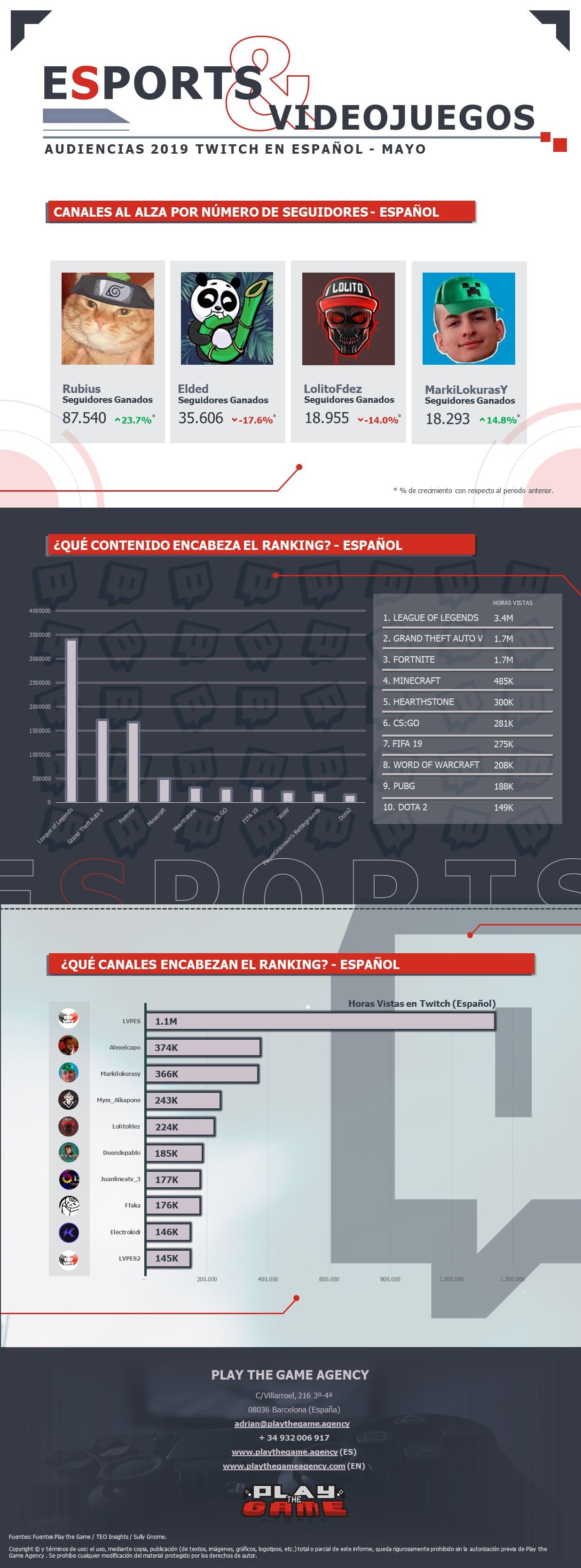 Infografía Audiencias Twitch Mensual.jpg